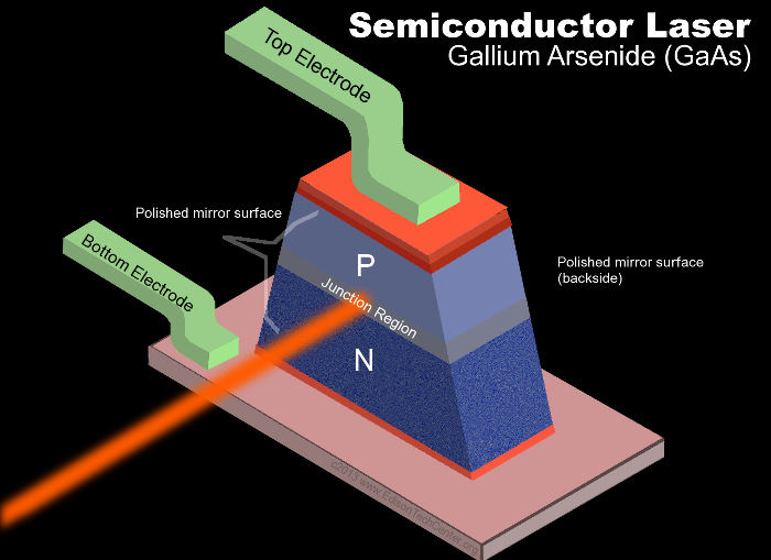 applications of semiconductor lasers Semiconductor lasers: (aluminum gallium indium phosphide) laser properties and applications the diode lasers consist of a semiconductor material in which the.