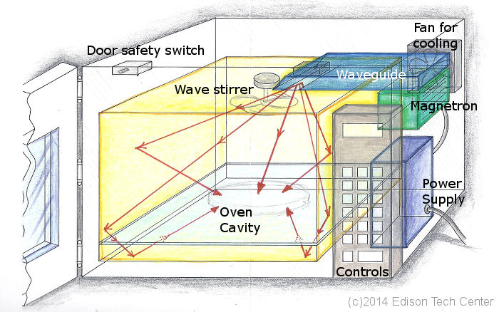 Microwave Oven Diagram ~ Microwave ovens