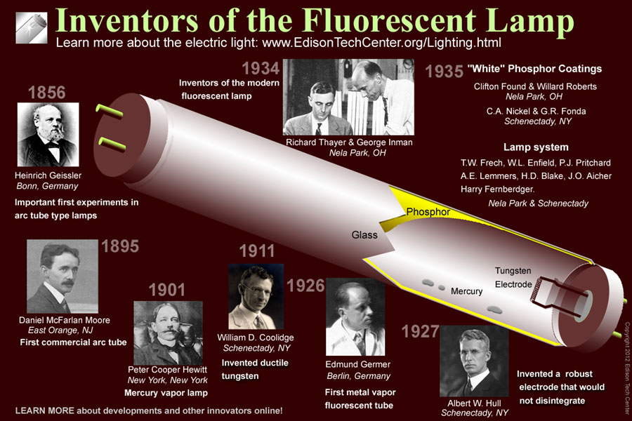 The fluorescent lamp how it works history aloadofball Image collections