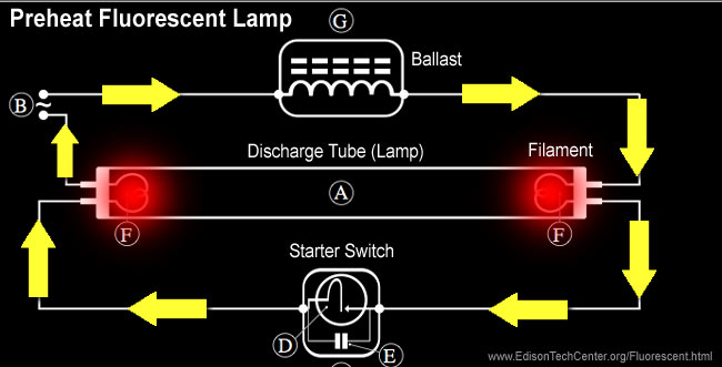 The fluorescent lamp how it works & history on wiring diagram of tube light with choke and glow starter electronic choke circuit diagram for 40w tube light twin tube fluorescent light wiring diagram