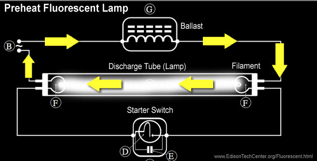 The fluorescent lamp how it works history when the starter switch with the little neon or argon lamp inside gets warm enough the bimetallic strip flips the other way completes the circuit aloadofball Image collections