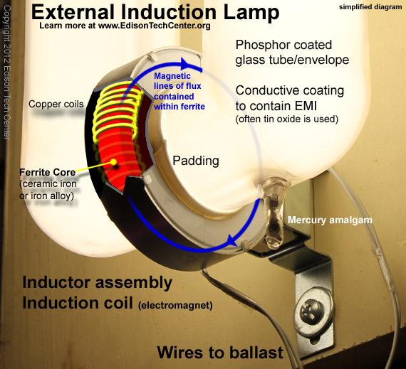 induction lamps rh edisontechcenter org Everlast Induction Lighting Everlast Induction Lighting
