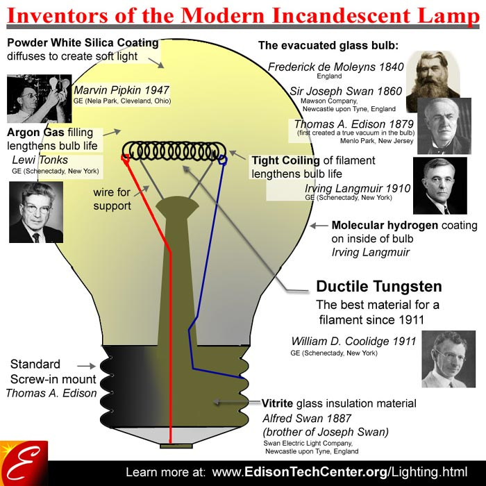 history of the incandescent lightdiagram of bulb parts with inventors