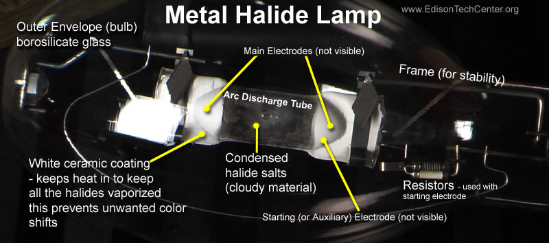 the metal halide l how it works and history