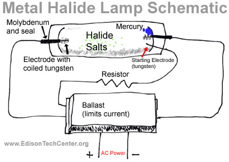 the metal halide lamp how it works and history rh edisontechcenter org sodium vapour lamp circuit diagram Light Switch Wiring Diagram