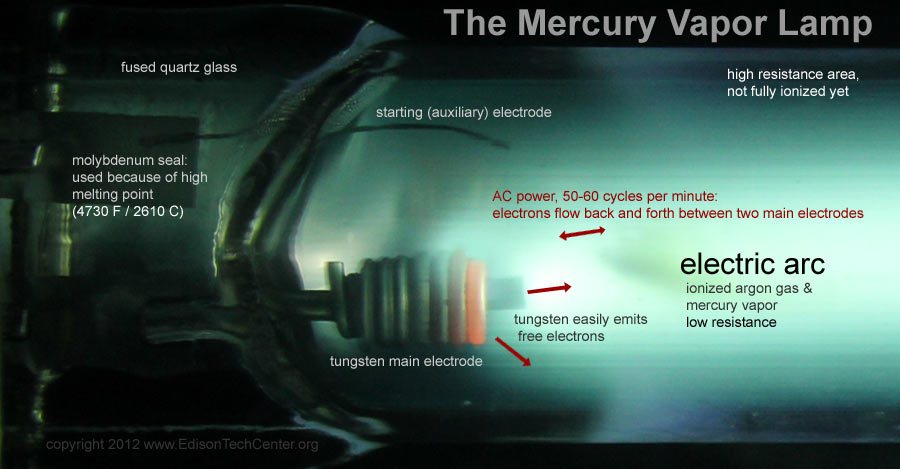 Left: Small Amounts Of Mercury Visible On A Large Discharge Tube.\ Right:  Older Heavy Ballast For A Standard Ceiling Mounted Merc Fixture