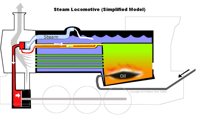 Steam Trains – Locomotive Engine Diagram Simple