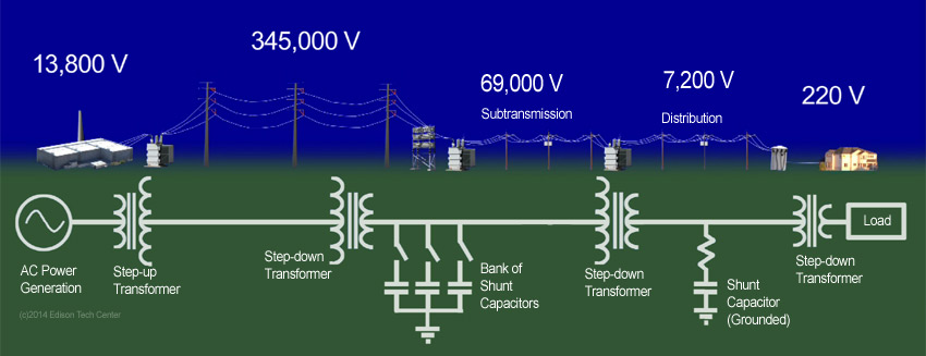 principle of generation transmission and distribution An introduction to electric power transmission 1 western governors'association 2  transmission and distribution  both generation and transmission and they can recover the costs of new transmission lines through ferc-approved transmission tariffs and their.