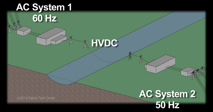 Analog Signal Vs Alternating Current moreover Power Circuit Diagram Of An IGBT Based Single Phase Full Bridge Inverter fig1 261459665 also Transmission in addition 1 moreover 1. on dc vs ac transmission