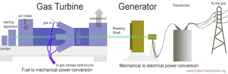 gas turbinesCombustion Turbine Generator Diagram #10