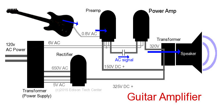 Amplifiers Farad Capacitor Wiring Diagram Guitar Amp on