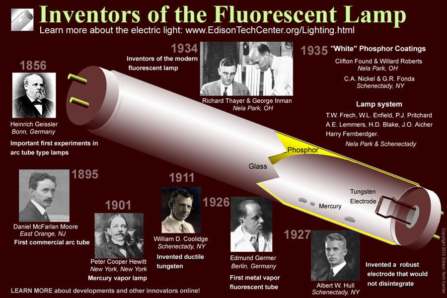 The Fluorescent Lamp