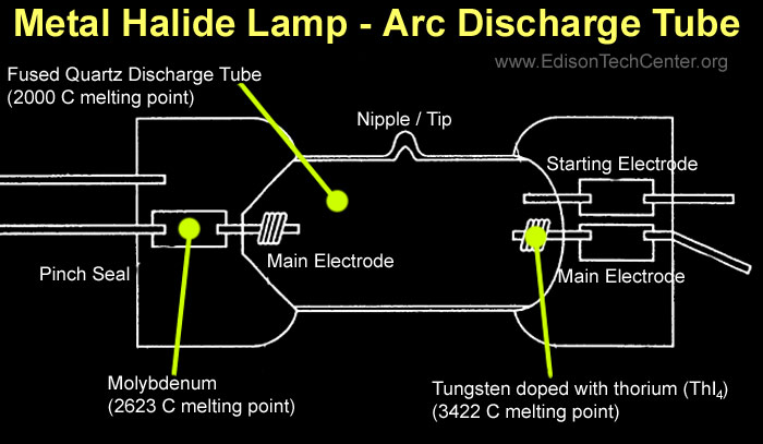 The Metal Halide Lamp