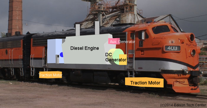 Sel Locomotives Use Electricity To Drive Forward Motion Despite The Name A Large Engine Turns Shaft That Drives Generator Which